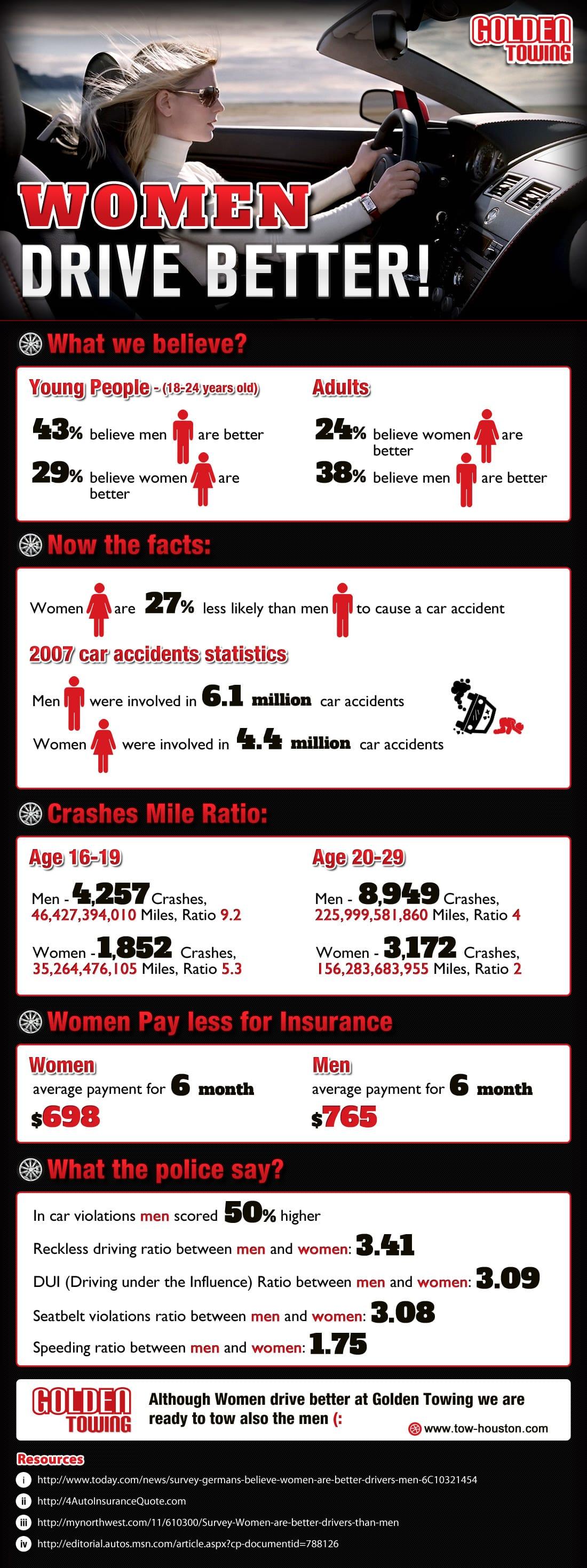 Women Drive Better Info